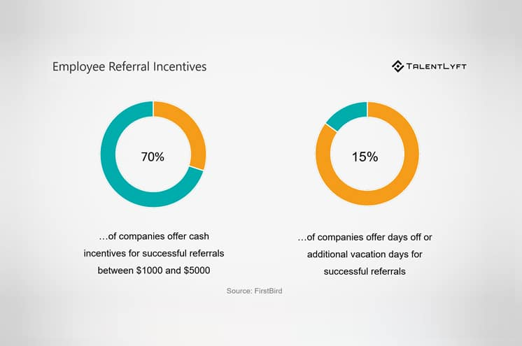 Referral Incentives