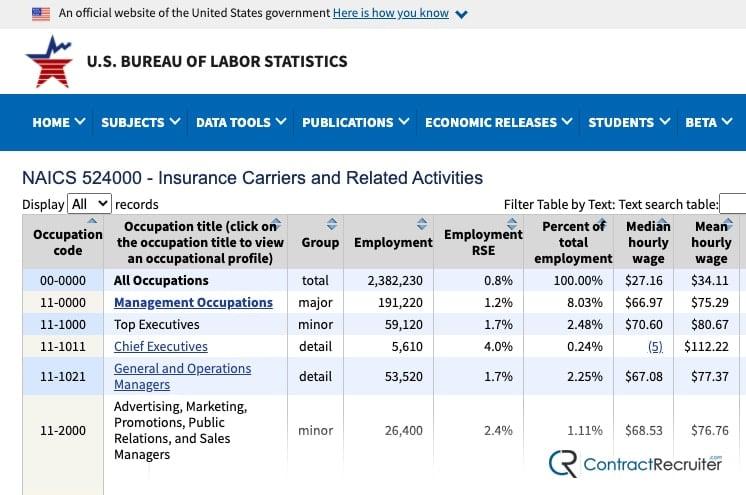 Example Labor Statistics