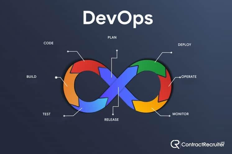 DevOps Definition