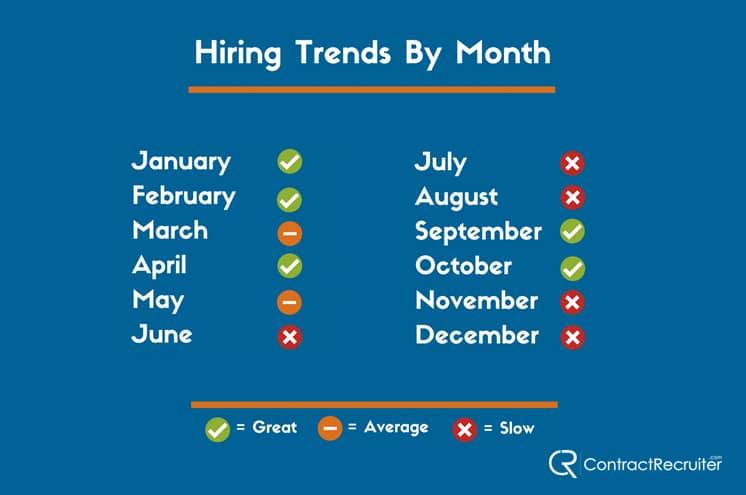 Hiring Trends Study