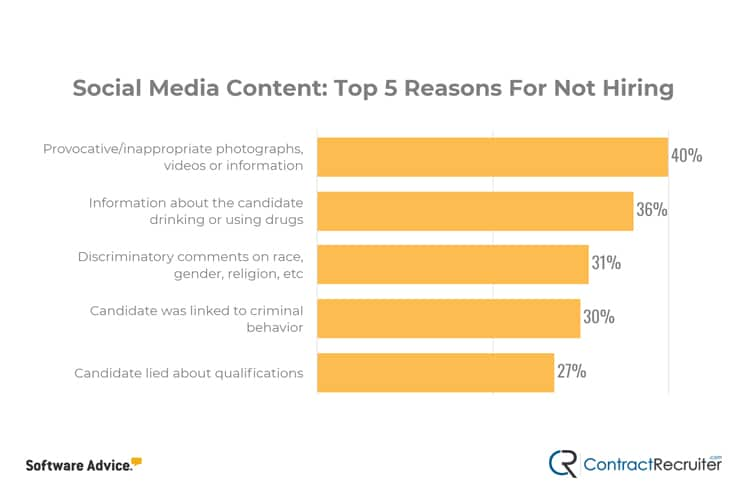 Reasons for Not HIring for Social Media