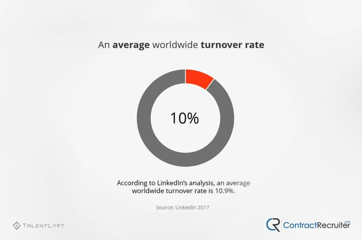 Average Turnover Rate
