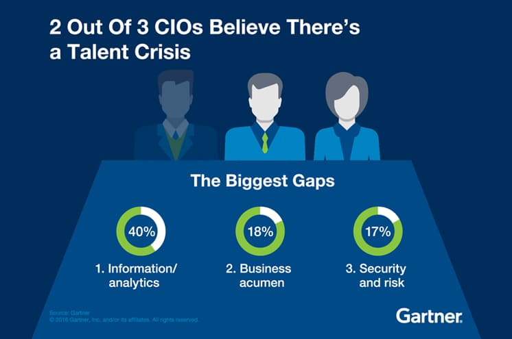 CIOs and Talent Crisis
