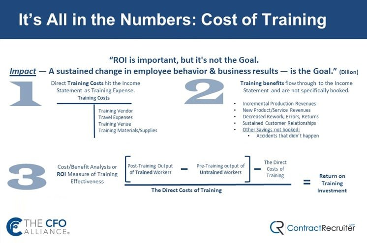 Cost of Training for CFO