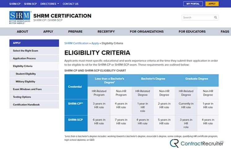 SHRM-CP Elligibility