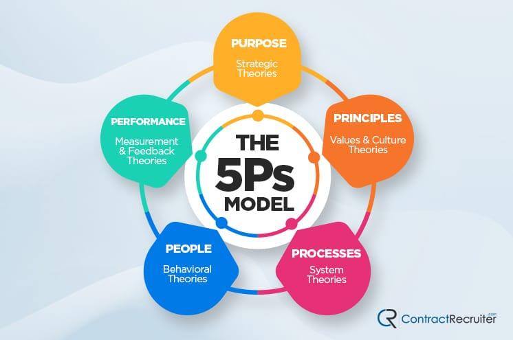 5 Ps Model