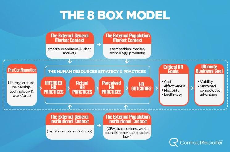 8 Box Model