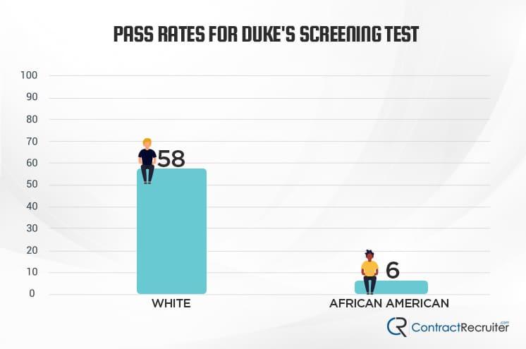 Dukes Screening Test