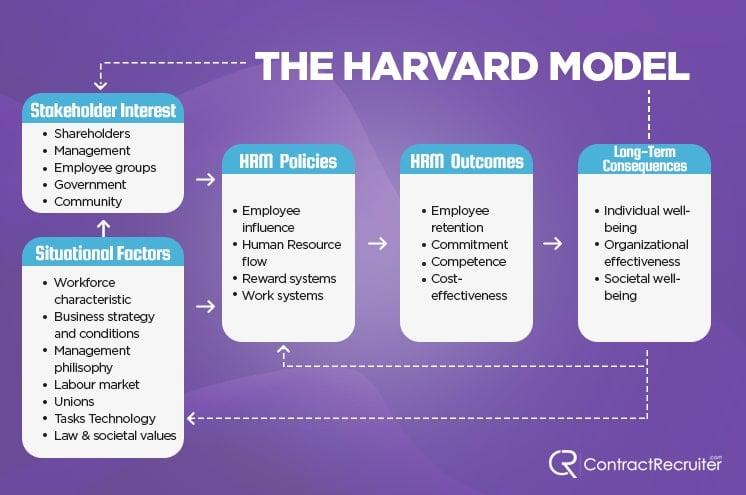 Harvard Model