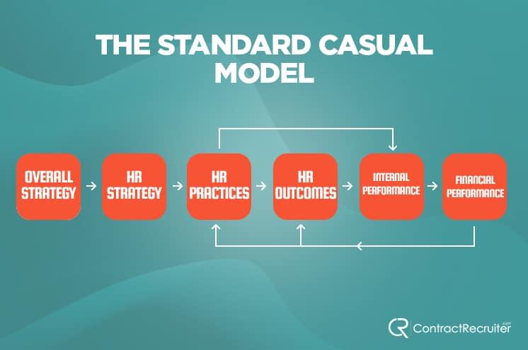 Standard Casual Model