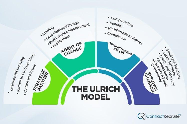 Ulrich Model