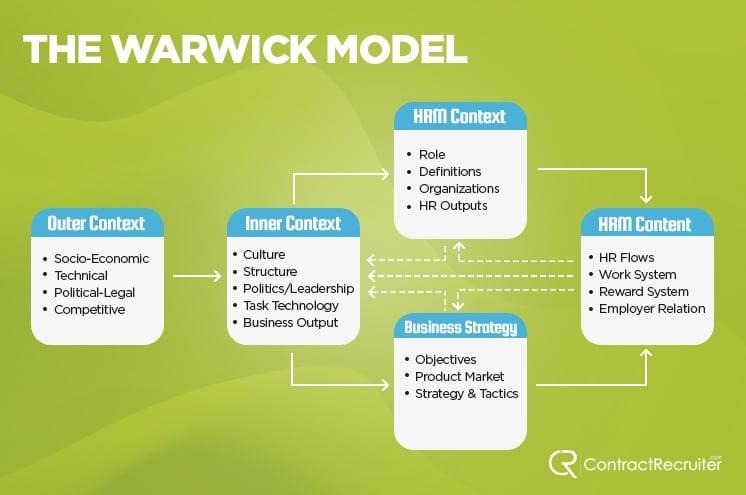 Warwick Model