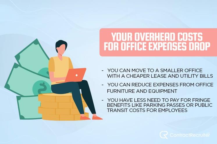 Overhead Costs Drop